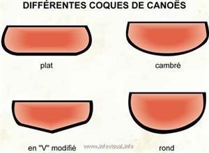 Différentes coques de canoës (Dictionnaire Visuel)