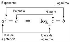 Logaritmos: definición y propiedades