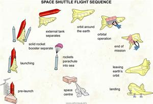 Space shuttle flight sequence  (Visual Dictionary)