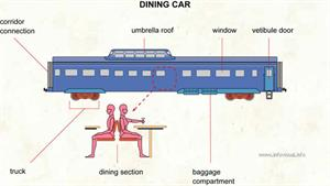 Dining car  (Visual Dictionary)