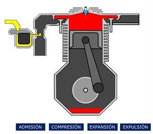 Motor de gasolina de cuatro tiempos