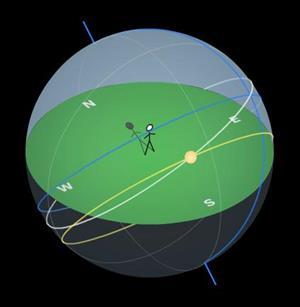 Simulación del movimiento del sol visto desde la Tierra