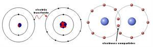 Enlace químico - 1º Bach