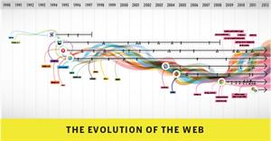 The evolution of the web (evolución de los navegadores web)