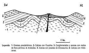 Ejercicios sobre cortes geológicos. Colegio Nuestra Señora de la Sabiduría