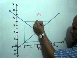 Ecuación y gráfica de una Hipérbola. Parte 2 de 2 (JulioProfe)