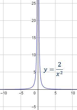 ¿Dividir entre 0 da infinito?