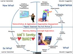 The Flipped Classroom Model: A Full Picture. User Generated Education