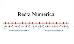 Explorar la recta numérica y el valor absoluto (Destino Mates)