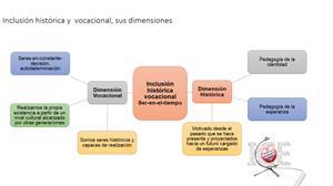 Inclusión Histórica y Vocacional: fundamentos, pedagogía y técnicas de enseñanza.