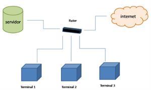 Internet versus Intranet:  Sistemas corporativos