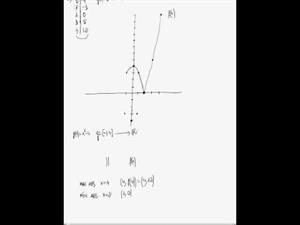 Gráfica, máximos y mínimos de una función