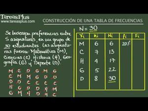 Construcción de una tabla de frecuencias. Ejemplo 2 (Tareas Plus)