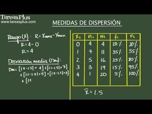 Medidas de dispersión: rango, desviación media, varianza y desviación estándar. Ejemplo 2 (Tareas Plus)