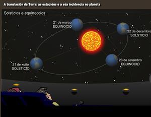 A translación da Terra: estacións e a súa incidencia no planeta