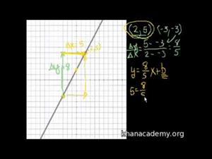 Problemas de Pendientes 2 (Khan Academy Español)
