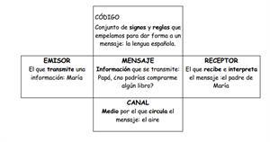 Elementos de la comunicación y tipos de lenguaje