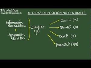 Medidas de posición no centrales: Cuartiles, deciles y percentiles (Tareas Plus)
