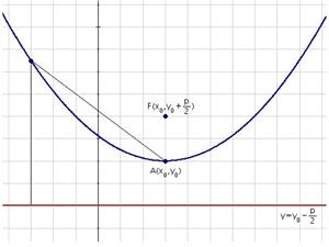 Equation of the vertical parabola with generic vertex