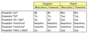 Los determinante posesivos (AulaFacil)