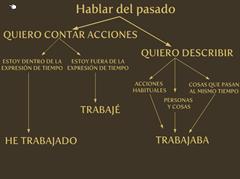Presentación sobre los pasados en español