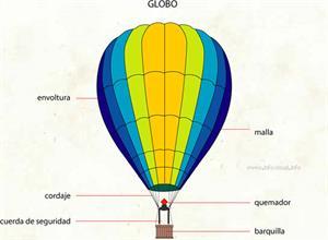 Globo (Diccionario visual)