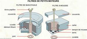 Filtres de petits moteurs (Dictionnaire Visuel)