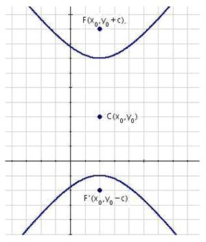 Equation of the vertical hyperbolas