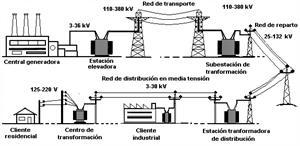 Instalaciones eléctricas de Baja Tensión (B.T.)