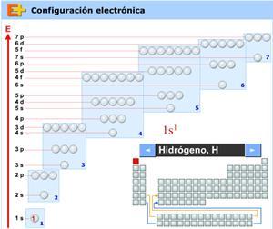 Configuración electrónica, Elementos educaplus.org