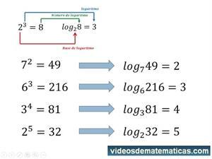 Logaritmos explicación desde el principio