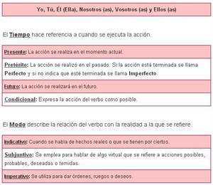 Aprende a conjugar los verbos (Primaria)