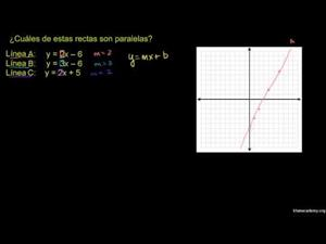 Líneas paralelas 1 (Khan Academy Español)