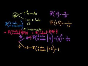Probabilidad parte 6 (Khan Academy Español)