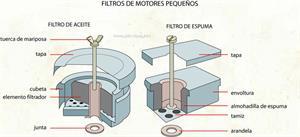 Filtros de motores pequeños (Diccionario visual)