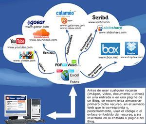 Edublogs: Una herramienta al servicio de la educación