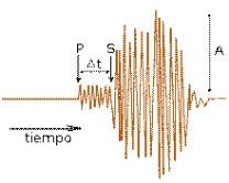 Las ondas sísmicas