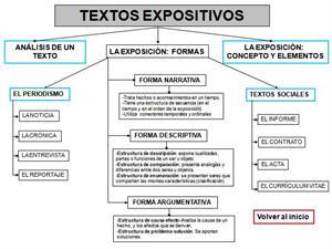 El estudio del texto (Santillana)