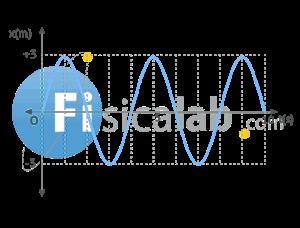 M.A.S: Aceleración y velocidad a partir de elongación