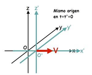 Relatividad - 2º Bach