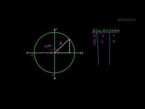Funciones trigonométricas I