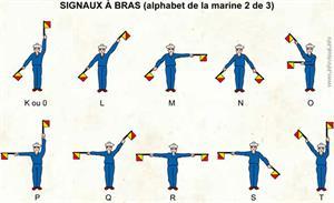 Signaux à bras (2) (Dictionnaire Visuel)