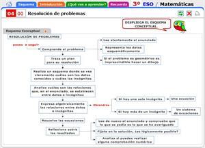 Resolución de problemas. Introducción al tema y contenidos a recordar. Matemáticas para 3º de Secundaria