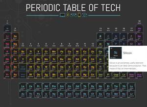 Periodic Table of Tech. Tabla Periódica de Tecnología (The Beacon)