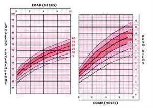 Tablas y gráficas