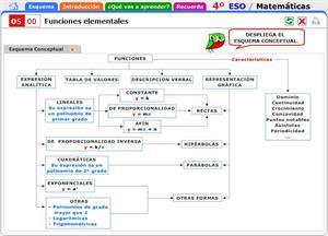 Funciones elementales. Introducción al tema y contenidos a recordar. Matemáticas para 4º de Secundaria