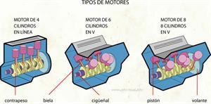 Motores (Diccionario visual)