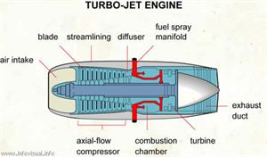 Turbo-jet engine  (Visual Dictionary)