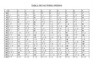 Tabla de factores primos (neoparaiso.com)