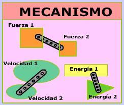 Elementos mecánicos transmisores de movimiento